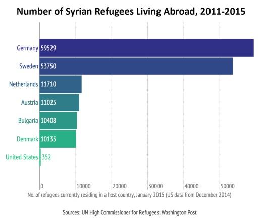 SyrianRefugees_EuropeUS